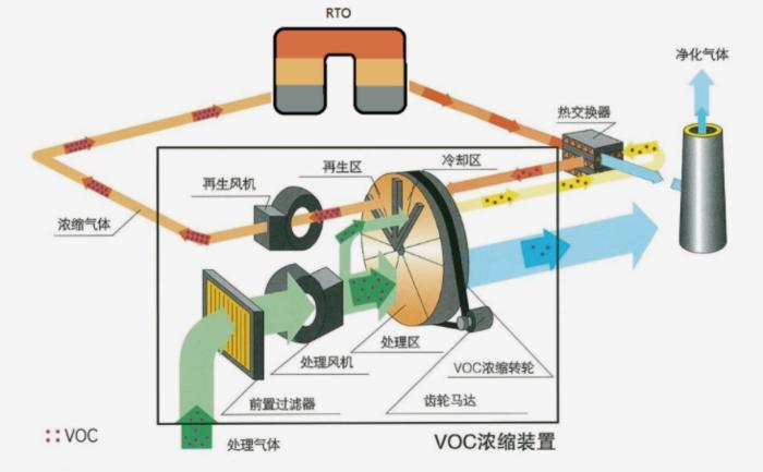 上海永疆環保能源科技有限公司濃縮轉輪