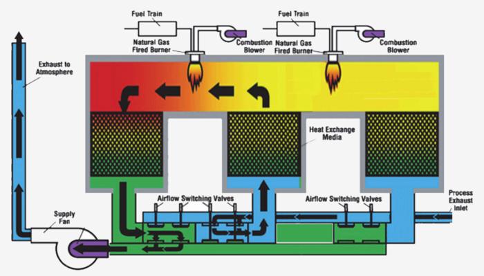 上海永疆環保能源科技有限公司 RTO蓄熱式氧化處理原理